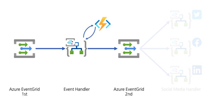 Diagram: Sending Data to EventGrid