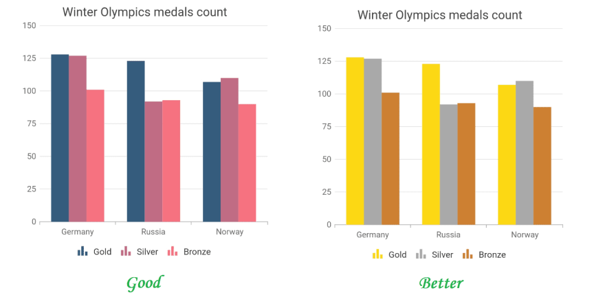 Apply meaningful colors - Improves Chart Aesthetics