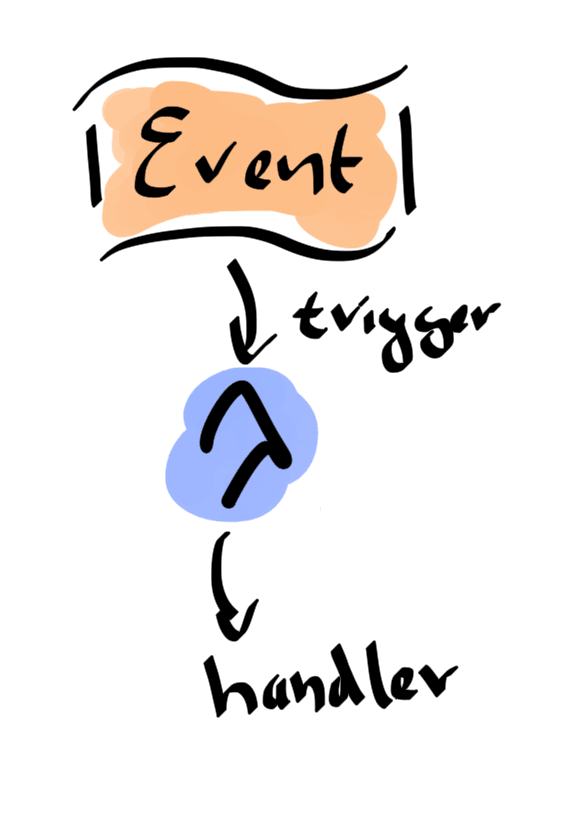 Lambdas are executed when triggered by an event