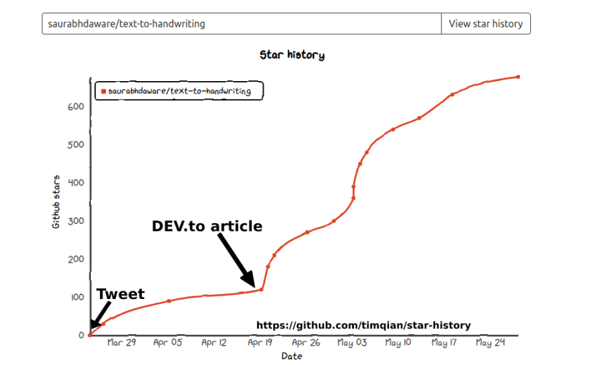 Graph of the GitHub stars to time that shows an exponential growth after writing an article on DEV.to and tweeting about it on Twitter