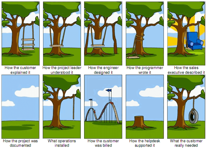 Project Management Swing diagram - showing different stages of a project and how things are done/interpreted as if it was a swing hanging from a tree