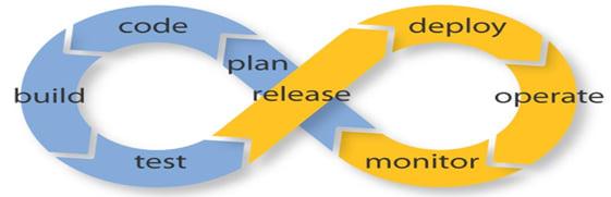 DevOps tool-chain setup on Kubernetes cluster  Part - 1/3