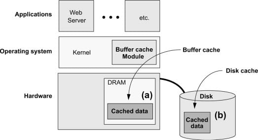 Operating system caches (Image Credit: [https://www.sciencedirect.com](https://www.sciencedirect.com/topics/computer-science/disks-and-data))