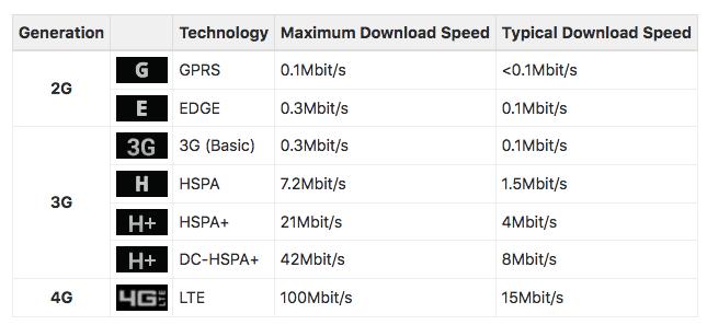 mobile speeds