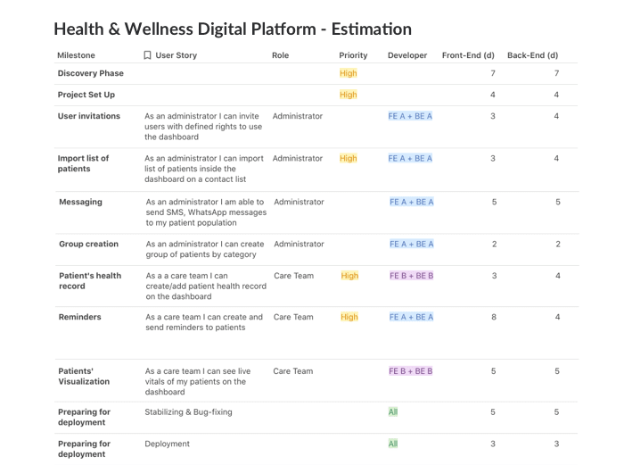 Example: breaking a project down into milestones and user stories - Health & Wellness Digital Platform