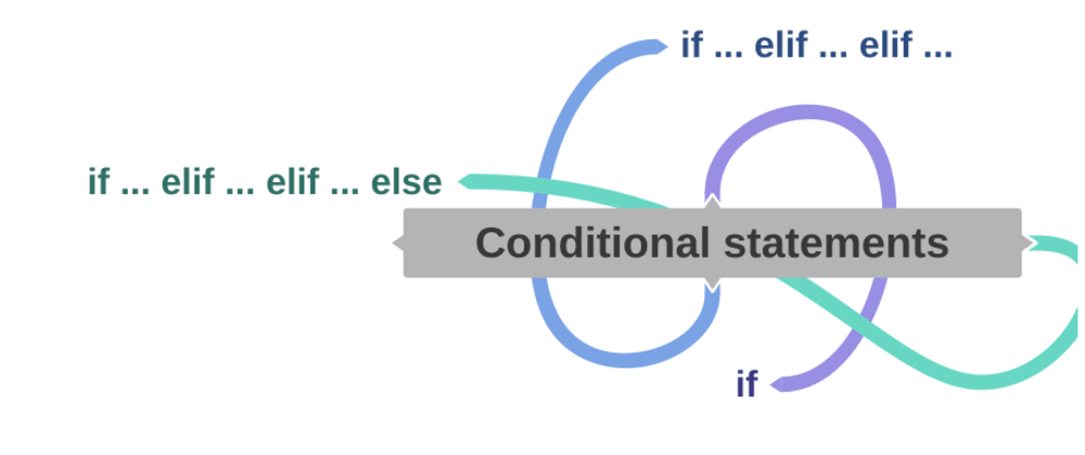 Cover image for Conditional statements in python