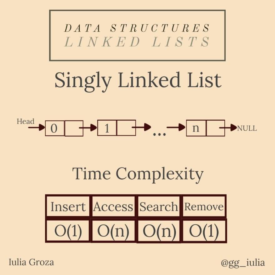 Linked Lists 1