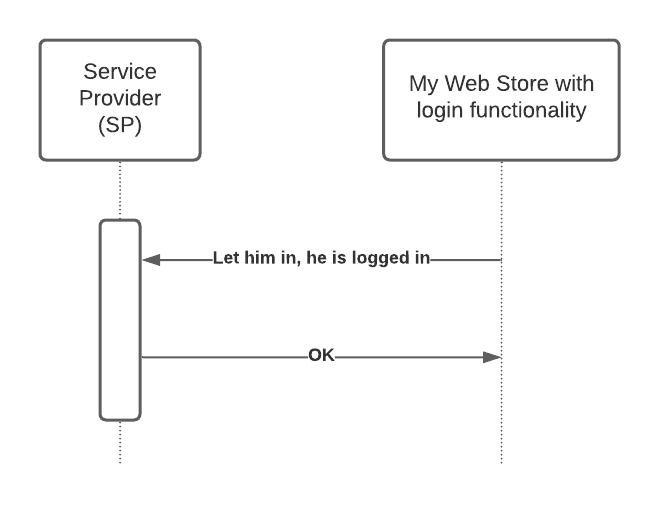 Simple SAML scenario