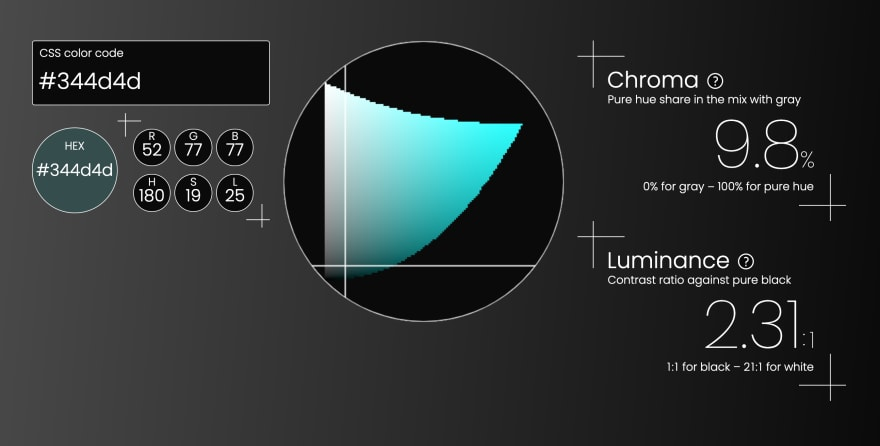 Triangulum Color Picker's user interface, showing that the color code of #344d4d corresponds to the hue of 180 degrees, the share of pure hue to be 9.8%, and the luminance contrast ratio is 2.31 to 1 against pure black