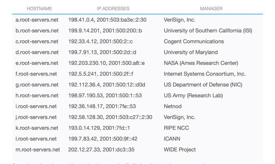 Table - list of root servers