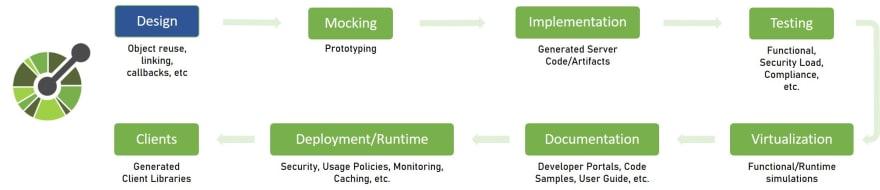 Ciclo de vida da API