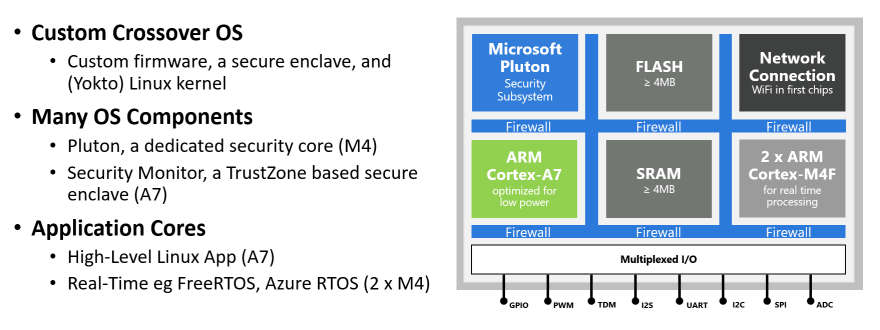 Azure Sphere architecture