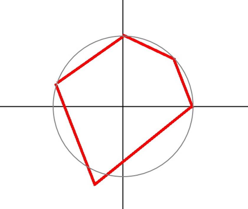 Circle-in-prod