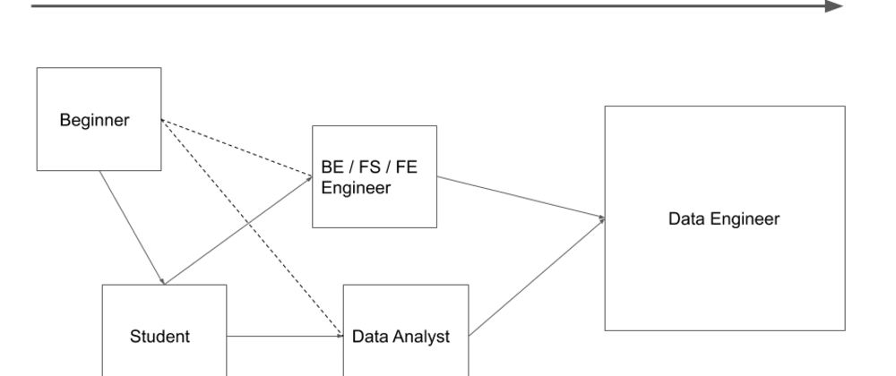 Cover image for A proven approach to land a Data Engineering job