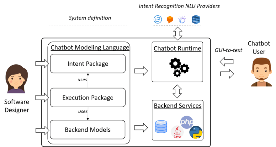 Overview of a model-driven chatbot-based development architecture