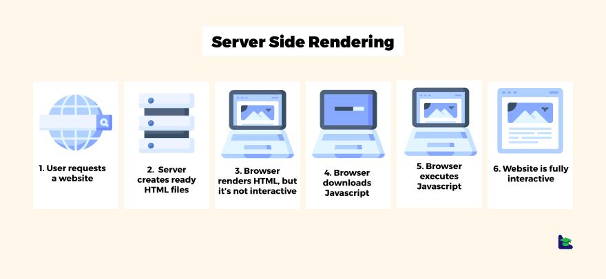 Server Side Rendering - SSR
