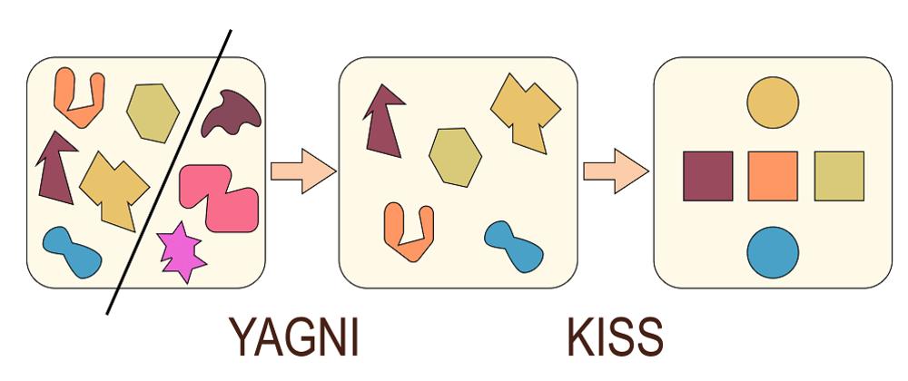 Cover image for YAGNI & KISS Principles