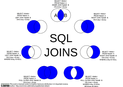 Introduction to Databases and SQL Querying - free course