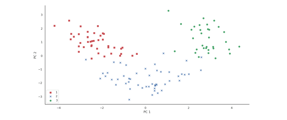 Cover image for Principal Component Analysis for Dimensionality Reduction