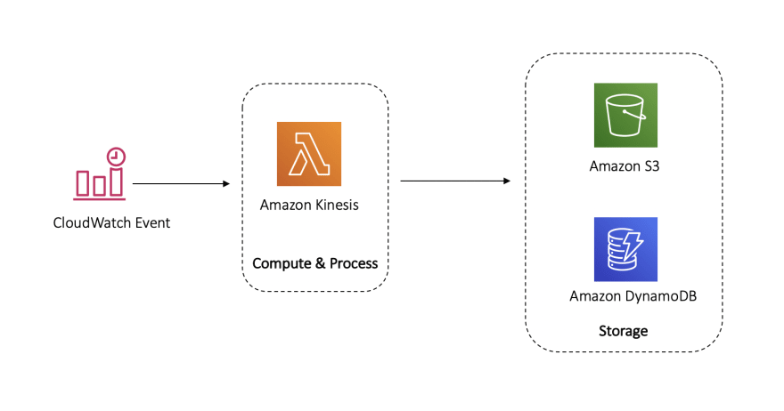 Reference architecture for serverless
