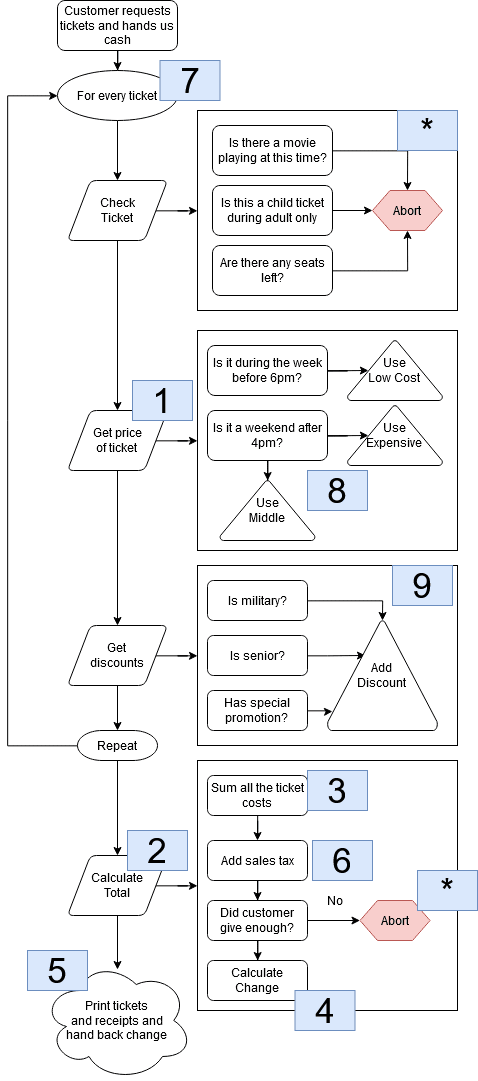 Clean flow with numbers representing the order