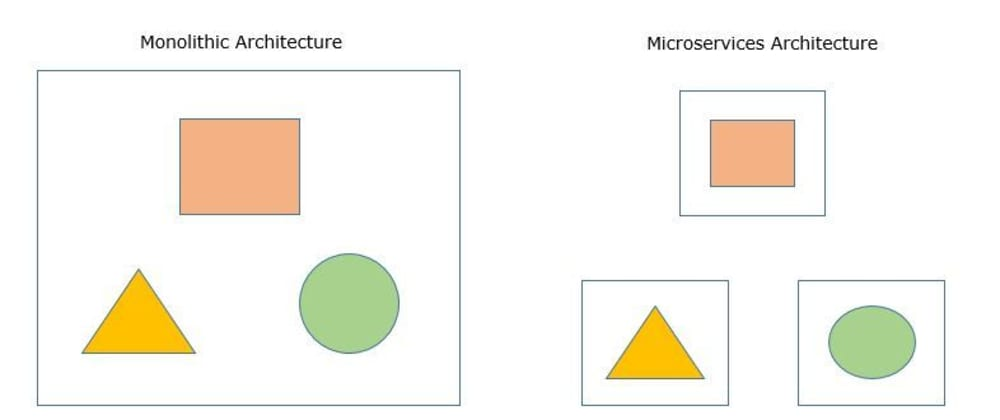 Cover image for Microservices - Introduction, How to design & develop? When to use?
