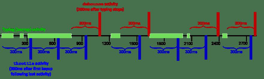 Diagram depicting debouncing onKeyup events versus throttling onKeyUp events