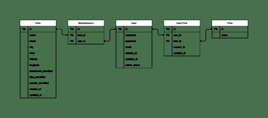 Photo of database schema