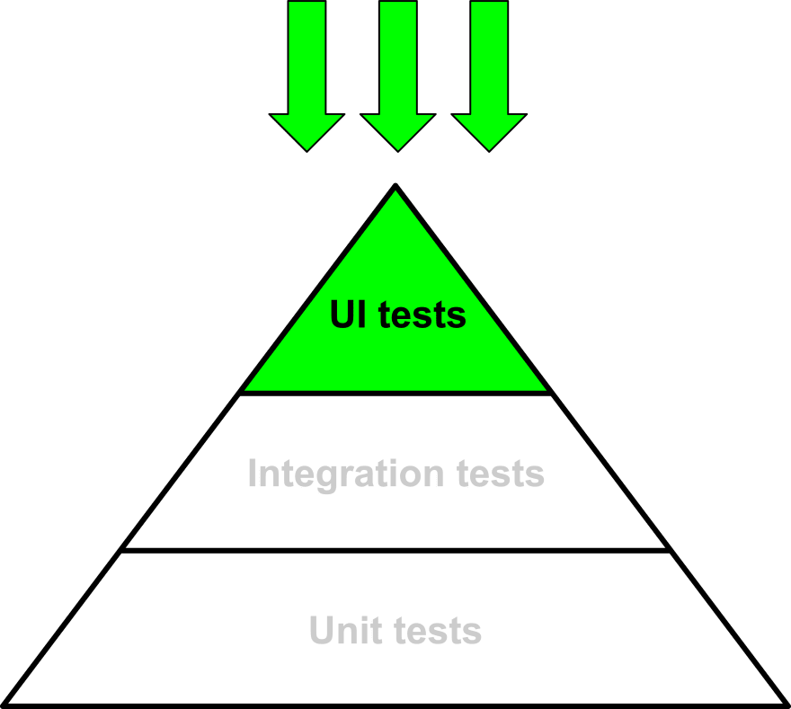 Starting from the top of the testing pyramid allows you to concentrate on UI tests firstly.