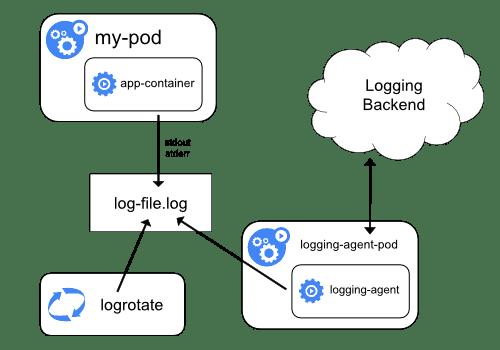 Cluster-level logging architectures