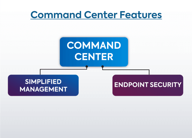 Command center features