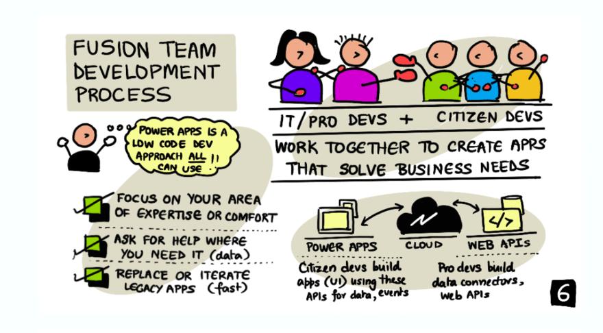 Image visualizing the Fusion Development process