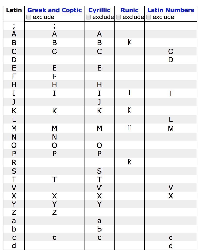 Homoglyphs.net Image of Example Homoglyphs