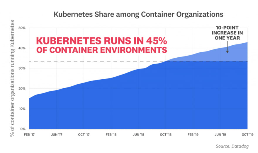 kubernetes usage trends