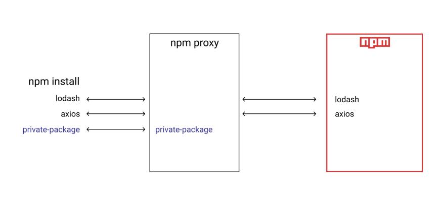 Npm Proxy
