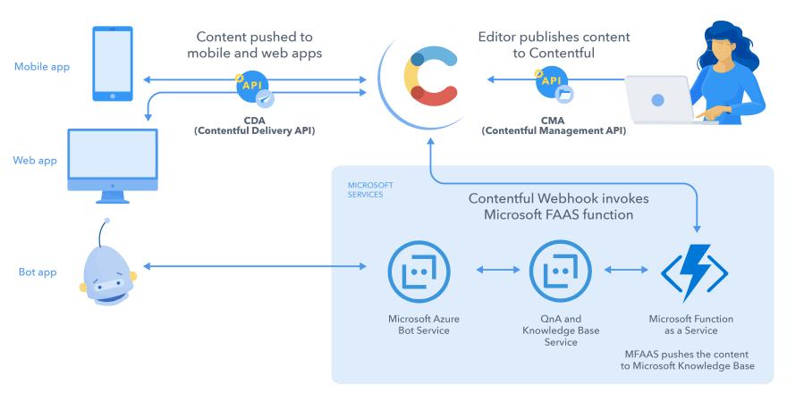 The Contentful chatbot publishing flow