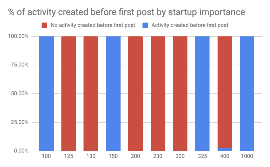 importance at startup 2