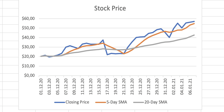 The chart also shows a 20-Day SMA now.