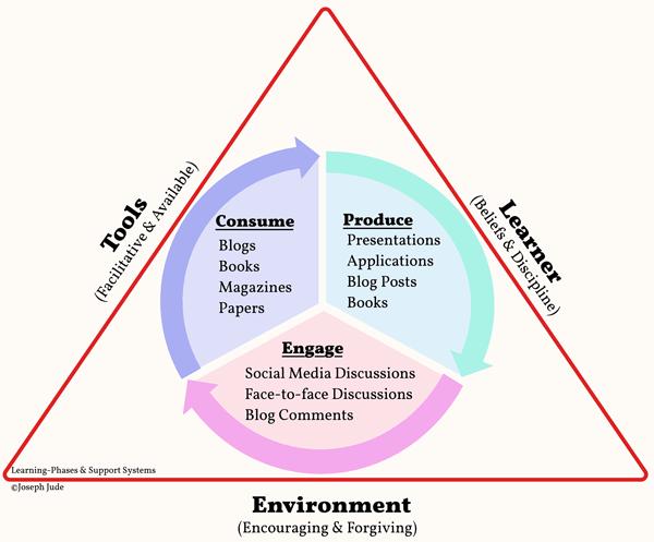 Learning Framework