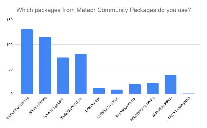 Use of MCP maintained packages