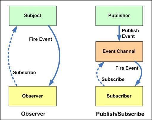 pub sub vs. observer