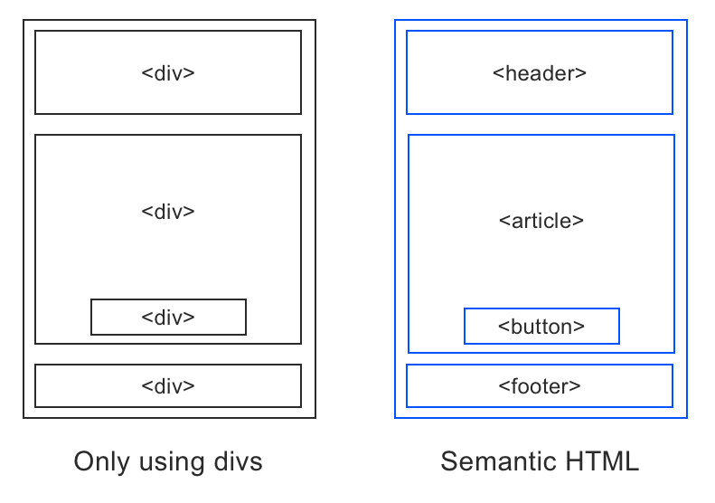 Comparison between semantic elements like header, article, figure, and footer versus divs everywhere for a page layout