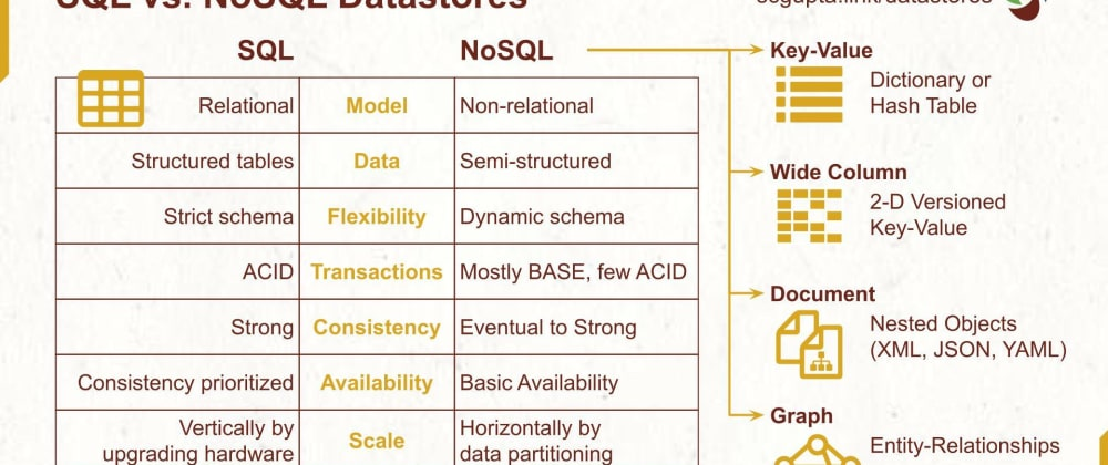 Cover image for NoSQL vs. SQL: 12 Datastores for Your Application