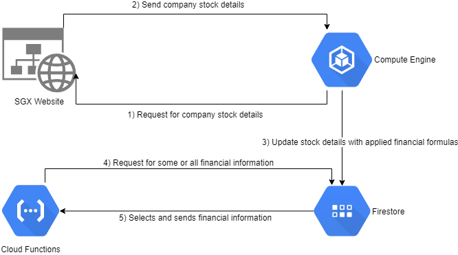 How I used Google Cloud Platform to start investing in stocks