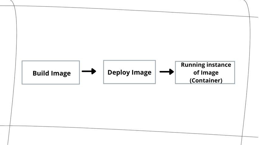 Build Image