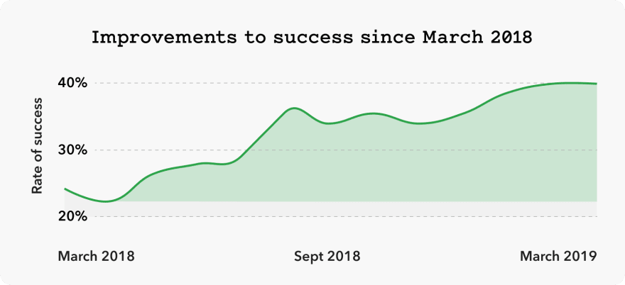Graph showing improvements to help success interactions over the last 12 months. Individual metrics contributed heavily to this success