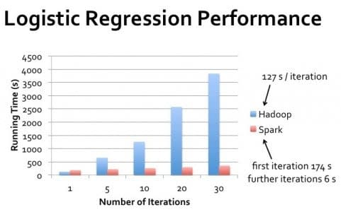 Chart showing Hadoop vs. Spark performance on a logistic regression as a function of iterations