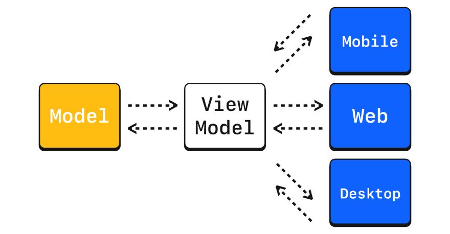 PMVVM for crossplatforms