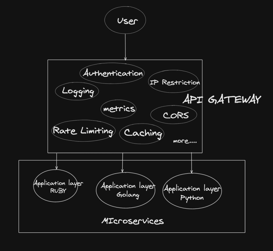 Architecture with API gateway