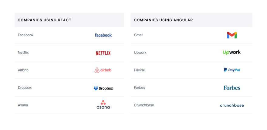 Companies that use React.js and Angular